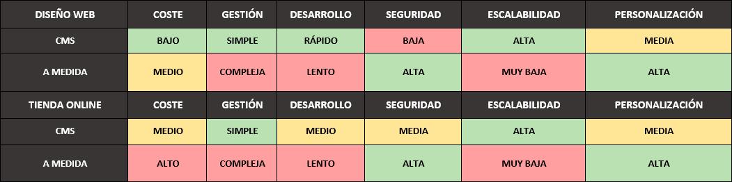 Tabla descriptiva de cms vs web a medida