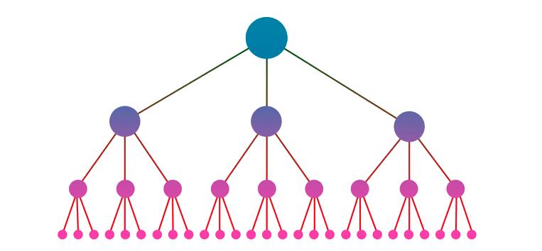 Gráfico de estructura de links internos