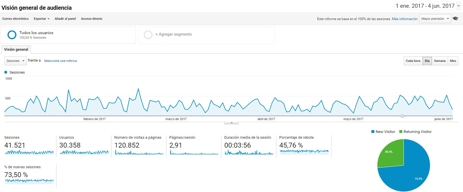 Resultados de Google Analytics