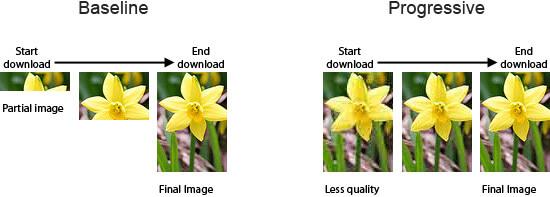 captura baseline vs progressive
