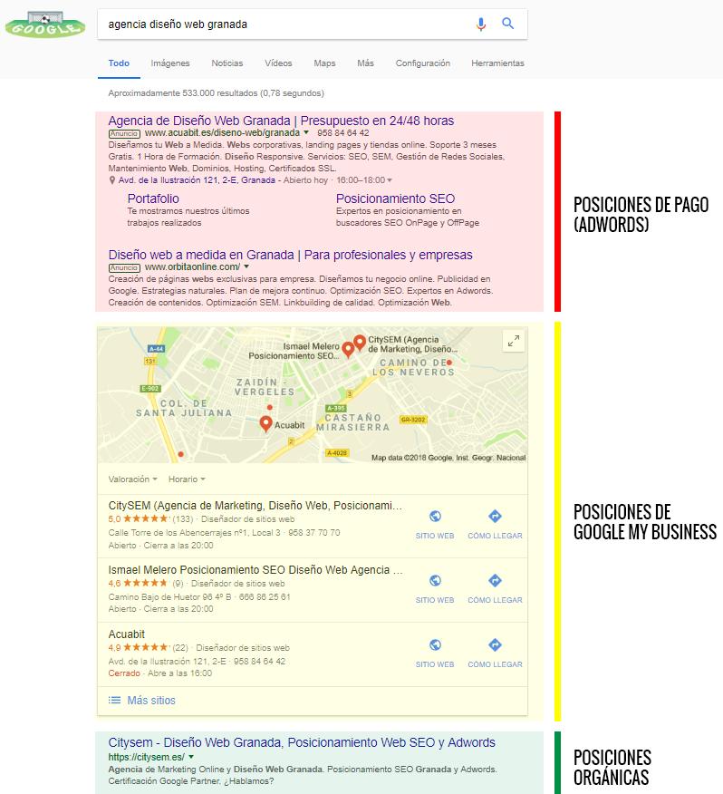 Captura de pantalla que muestra las distintas posiciones de Google. De pago y orgánicas