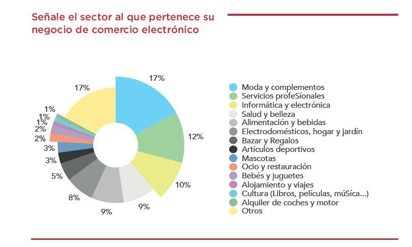 Sectores con presencia online y porcentajes